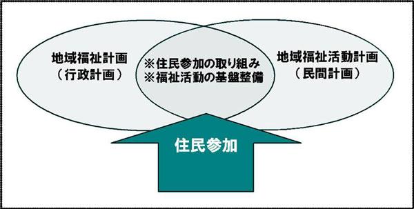 地域福祉計画と地域福祉活動計画のイメージ